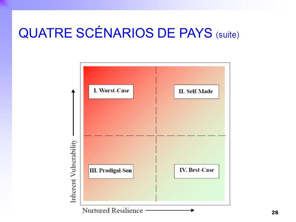 28 Indice de résistance Indice de vulnérabilité QUATRE SCÉNARIOS DE PAYS (suite)