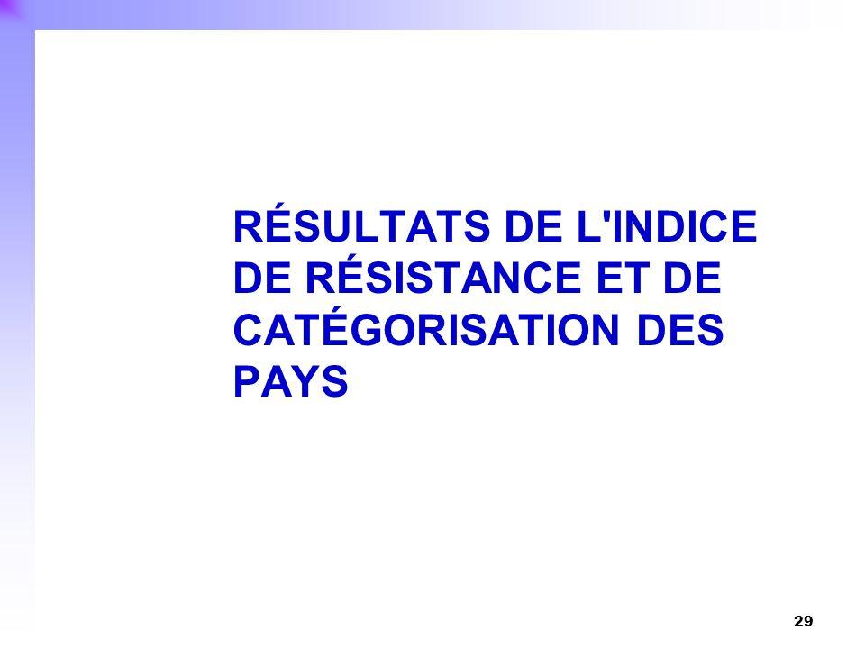 29 RÉSULTATS DE L'INDICE DE RÉSISTANCE ET DE CATÉGORISATION DES PAYS