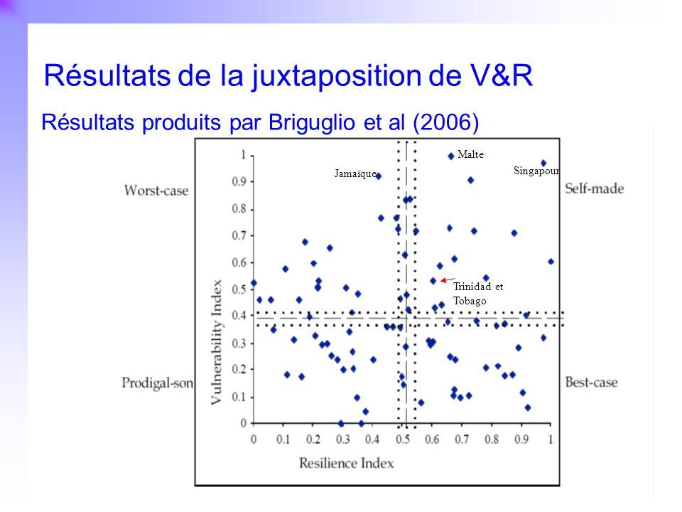 30 Résistance Résultats produits par Briguglio et al (2006) Résultats de la juxtaposition de V&R Trinidad et Tobago Singapour Malte Jamaïque