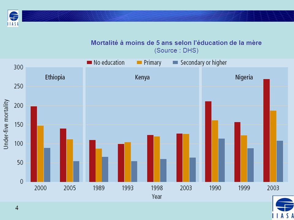 4 Mortalité à moins de 5 ans selon l'éducation de la mère (Source : DHS)