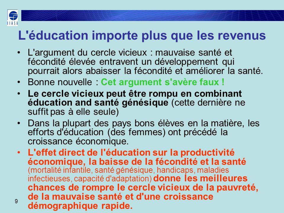 9 L'éducation importe plus que les revenus L'argument du cercle vicieux : mauvaise santé et fécondité élevée entravent un développement qui pourrait a