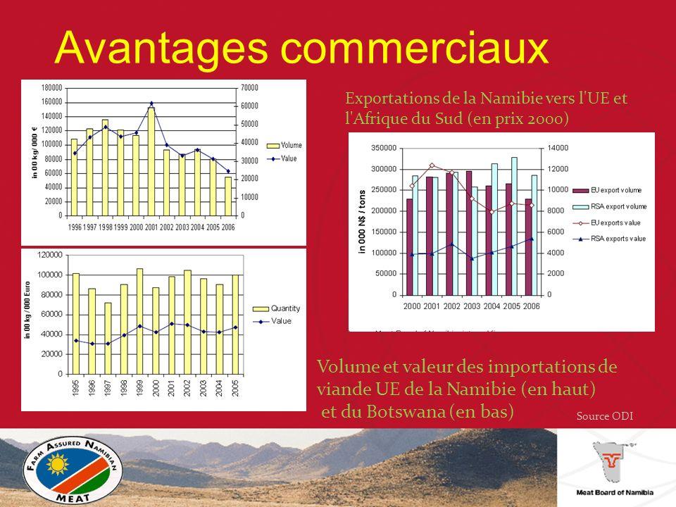 Volume et valeur des importations de viande UE de la Namibie (en haut) et du Botswana (en bas) Exportations de la Namibie vers l UE et l Afrique du Sud (en prix 2000) Source ODI Avantages commerciaux