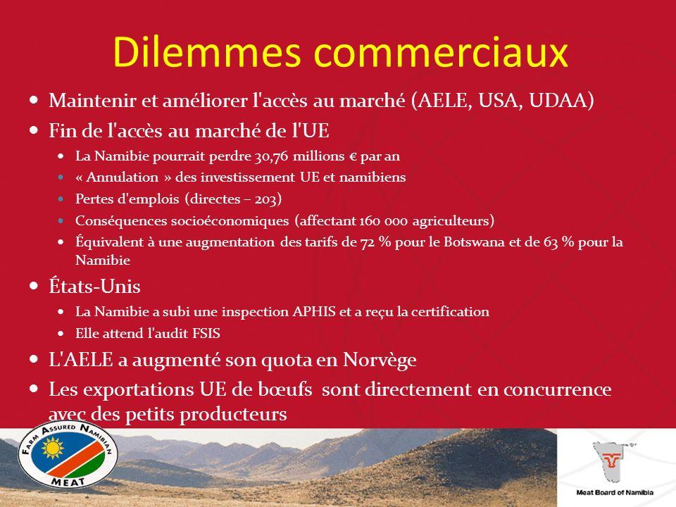 Dilemmes commerciaux Maintenir et améliorer l accès au marché (AELE, USA, UDAA) Fin de l accès au marché de l UE La Namibie pourrait perdre 30,76 millions par an « Annulation » des investissement UE et namibiens Pertes d emplois (directes – 203) Conséquences socioéconomiques (affectant 160 000 agriculteurs) Équivalent à une augmentation des tarifs de 72 % pour le Botswana et de 63 % pour la Namibie États-Unis La Namibie a subi une inspection APHIS et a reçu la certification Elle attend l audit FSIS L AELE a augmenté son quota en Norvège Les exportations UE de bœufs sont directement en concurrence avec des petits producteurs