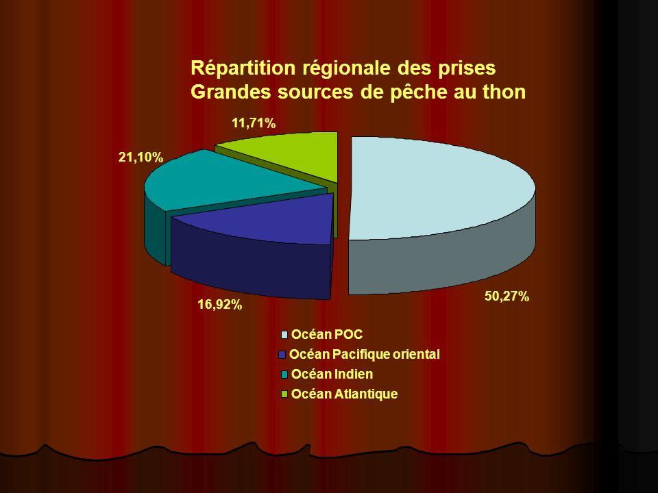 11,71% Océan Atlantique Répartition régionale des prises Grandes sources de pêche au thon 50,27% Océan POC 21,10% Océan Indien 16,92% Océan Pacifique oriental