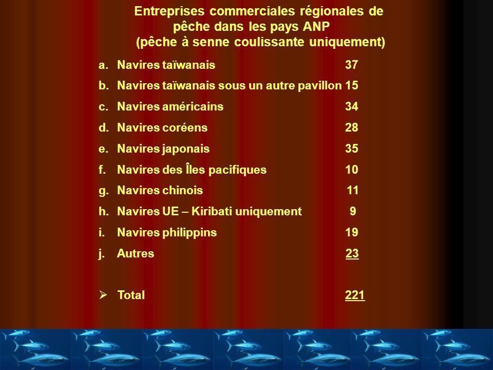 Entreprises commerciales régionales de pêche dans les pays ANP (pêche à senne coulissante uniquement) a.Navires taïwanais 37 b.Navires taïwanais sous un autre pavillon15 c.Navires américains34 d.Navires coréens28 e.Navires japonais35 f.Navires des Îles pacifiques10 g.Navires chinois 11 h.Navires UE – Kiribati uniquement 9 i.Navires philippins19 j.Autres 23 Total 221