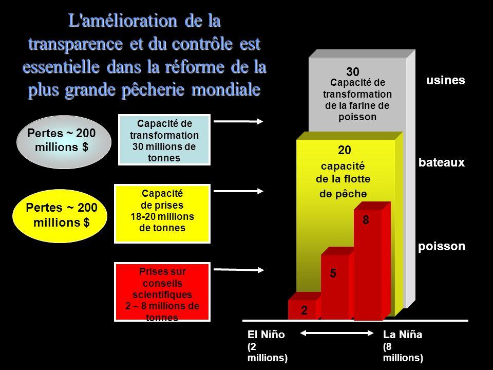 30 Capacité de transformation 30 millions de tonnes Capacité de transformation de la farine de poisson usines Pertes ~ 200 millions $ L'amélioration d