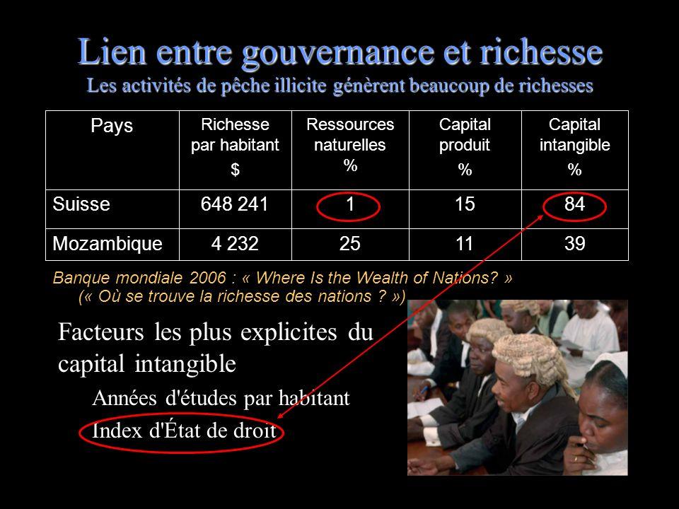 Lien entre gouvernance et richesse Les activités de pêche illicite génèrent beaucoup de richesses Facteurs les plus explicites du capital intangible A