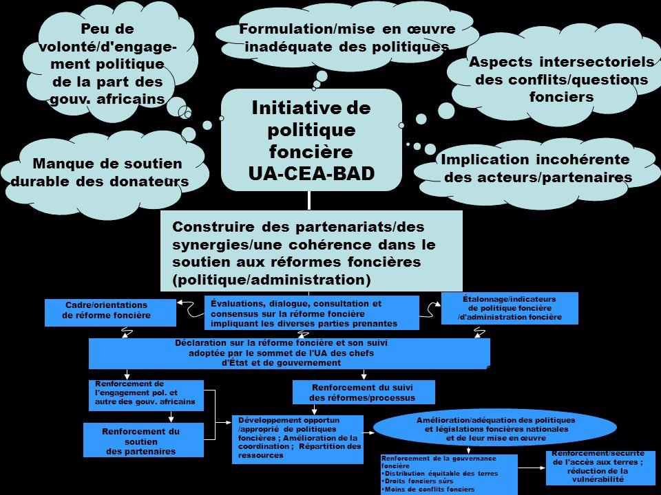 4 Initiative de politique foncière UA-CEA-BAD Construire des partenariats/des synergies/une cohérence dans le soutien aux réformes foncières (politiqu