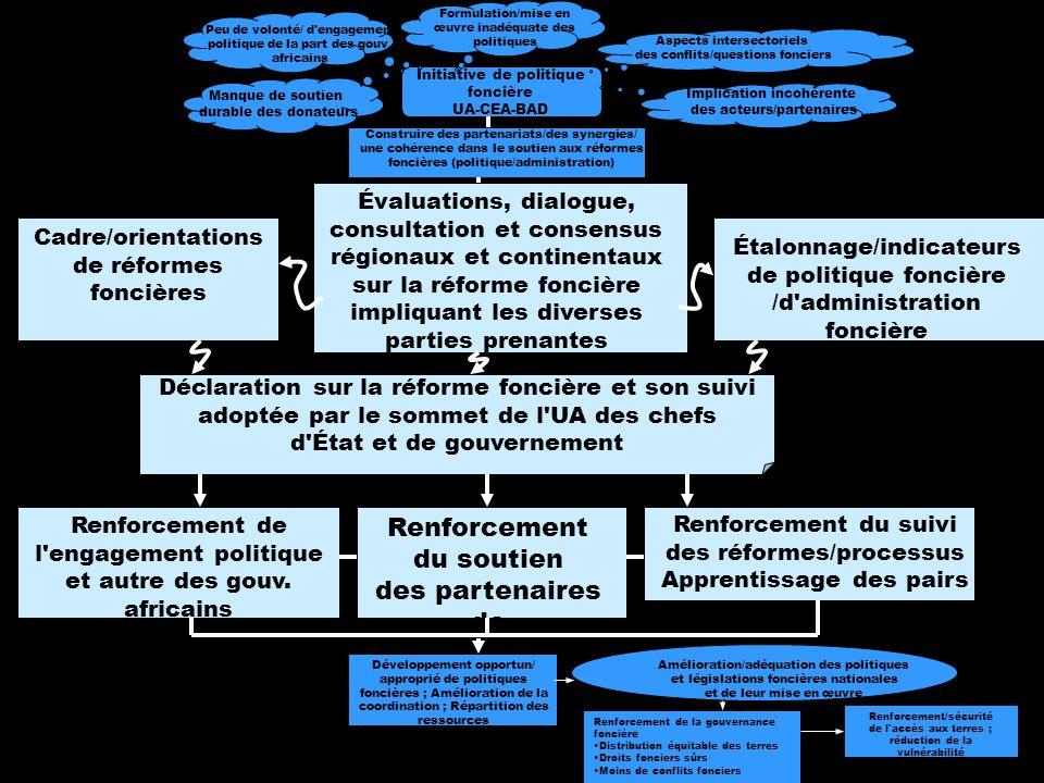 6 Développement opportun/approprié de politiques foncières ; Amélioration de la coordination ; Répartition des ressources Amélioration/adéquation des politiques et des législations foncières nationales et de leur mise en œuvre Renforcement de la gouvernance foncière Distribution équitable des terres Droits fonciers sûrs Moins de conflits fonciers Renforcement/sécurité de l accès aux terres ; réduction de la vulnérabilité Initiative de politique foncière UA-CEA-BAD Cadre/orientations des réformes foncières Étalonnage/indicateurs de politique foncière /d administration foncière Construire des partenariats/des synergies/une cohérence dans le soutien aux réformes foncières (politique/administration) Évaluations, dialogue, consultation et consensus régionaux et continentaux sur la réforme foncière impliquant les diverses parties prenantes Déclaration sur la réforme foncière et son suivi adoptée par le sommet de l UA des chefs d État et de gouvernement Renforcement de l engagement politique et autre des gouv.