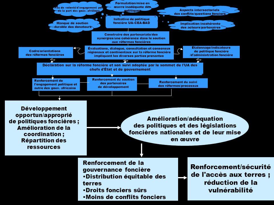 6 Développement opportun/approprié de politiques foncières ; Amélioration de la coordination ; Répartition des ressources Amélioration/adéquation des