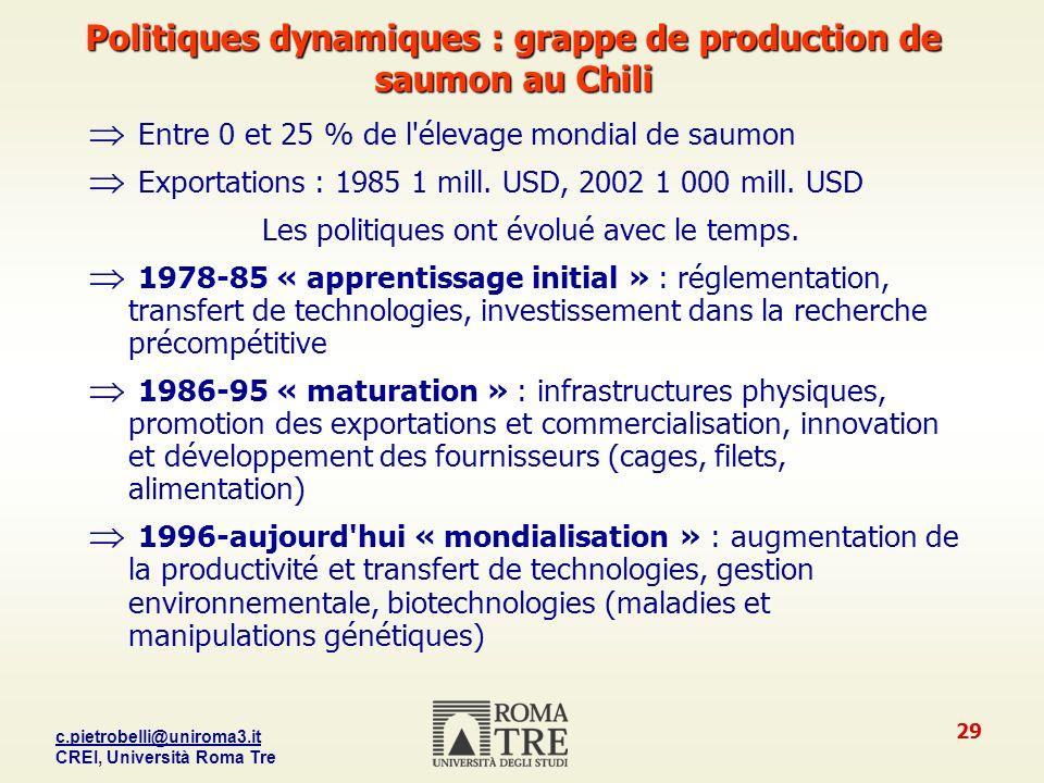 c.pietrobelli@uniroma3.it CREI, Università Roma Tre 29 Politiques dynamiques : grappe de production de saumon au Chili Entre 0 et 25 % de l élevage mondial de saumon Exportations : 1985 1 mill.