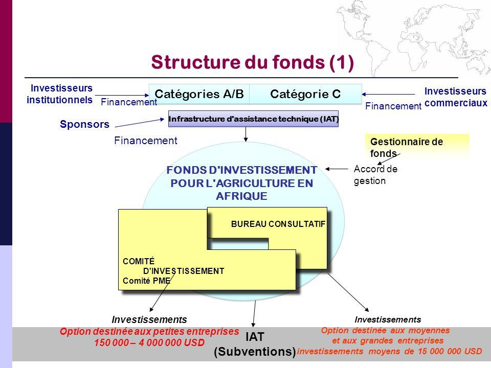 Structure du fonds (1) Sponsors Financement Investisseurs commerciaux Financement FONDS D'INVESTISSEMENT POUR L'AGRICULTURE EN AFRIQUE Catégories A/B