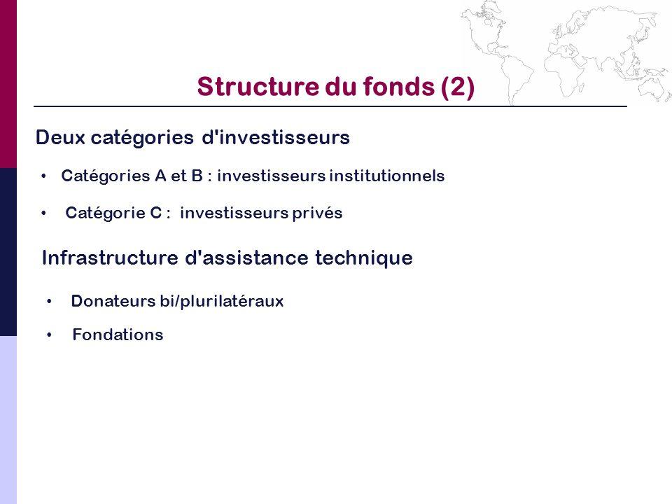 Structure du fonds (2) Deux catégories d'investisseurs Catégories A et B : investisseurs institutionnels Catégorie C : investisseurs privés Infrastruc