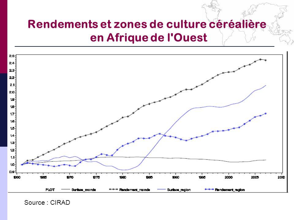 Rendements et zones de culture céréalière en Afrique de l'Ouest Source : CIRAD