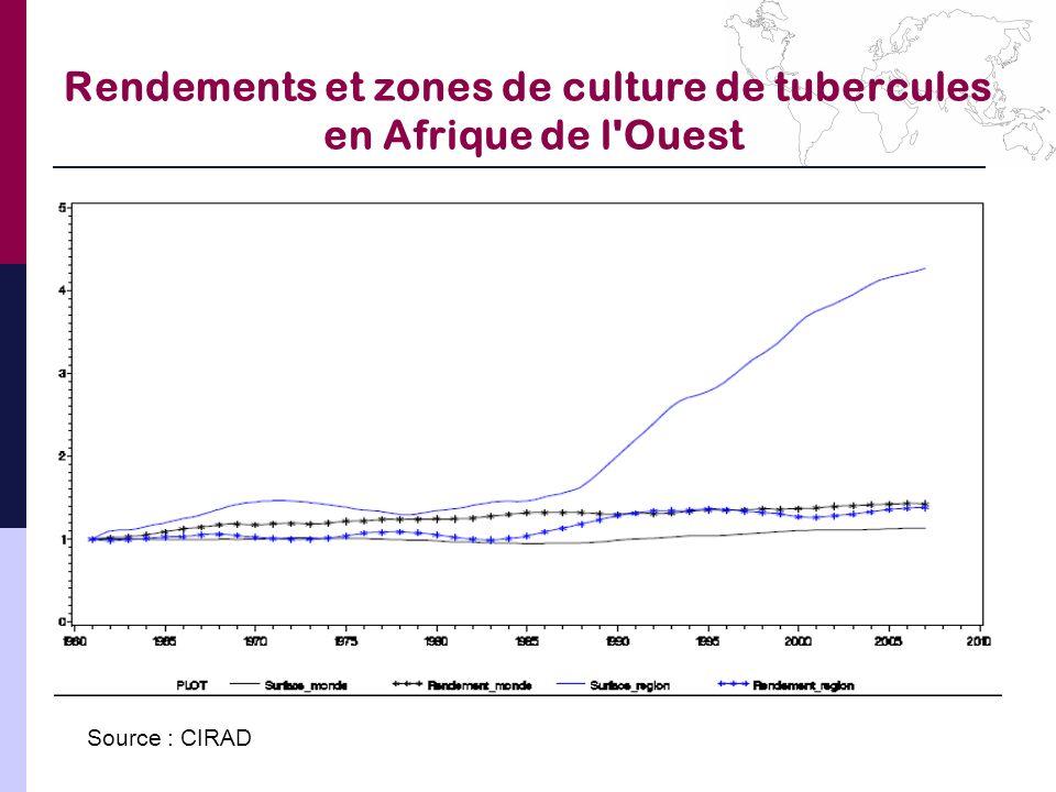 Rendements et zones de culture de tubercules en Afrique de l'Ouest Source : CIRAD