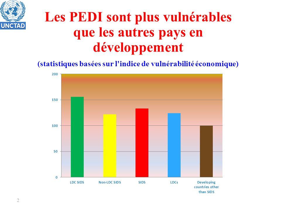 2 Les PEDI sont plus vulnérables que les autres pays en développement (statistiques basées sur l indice de vulnérabilité économique)