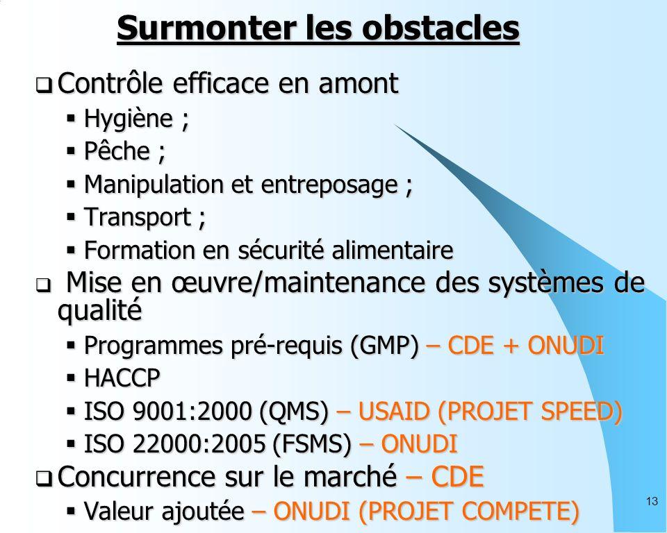 13 Surmonter les obstacles Contrôle efficace en amont Contrôle efficace en amont Hygiène ; Hygiène ; Pêche ; Pêche ; Manipulation et entreposage ; Manipulation et entreposage ; Transport ; Transport ; Formation en sécurité alimentaire Formation en sécurité alimentaire Mise en œuvre/maintenance des systèmes de qualité Mise en œuvre/maintenance des systèmes de qualité Programmes pré-requis (GMP) – CDE + ONUDI Programmes pré-requis (GMP) – CDE + ONUDI HACCP HACCP ISO 9001:2000 (QMS) – USAID (PROJET SPEED) ISO 9001:2000 (QMS) – USAID (PROJET SPEED) ISO 22000:2005 (FSMS) – ONUDI ISO 22000:2005 (FSMS) – ONUDI Concurrence sur le marché – CDE Concurrence sur le marché – CDE Valeur ajoutée – ONUDI (PROJET COMPETE) Valeur ajoutée – ONUDI (PROJET COMPETE)
