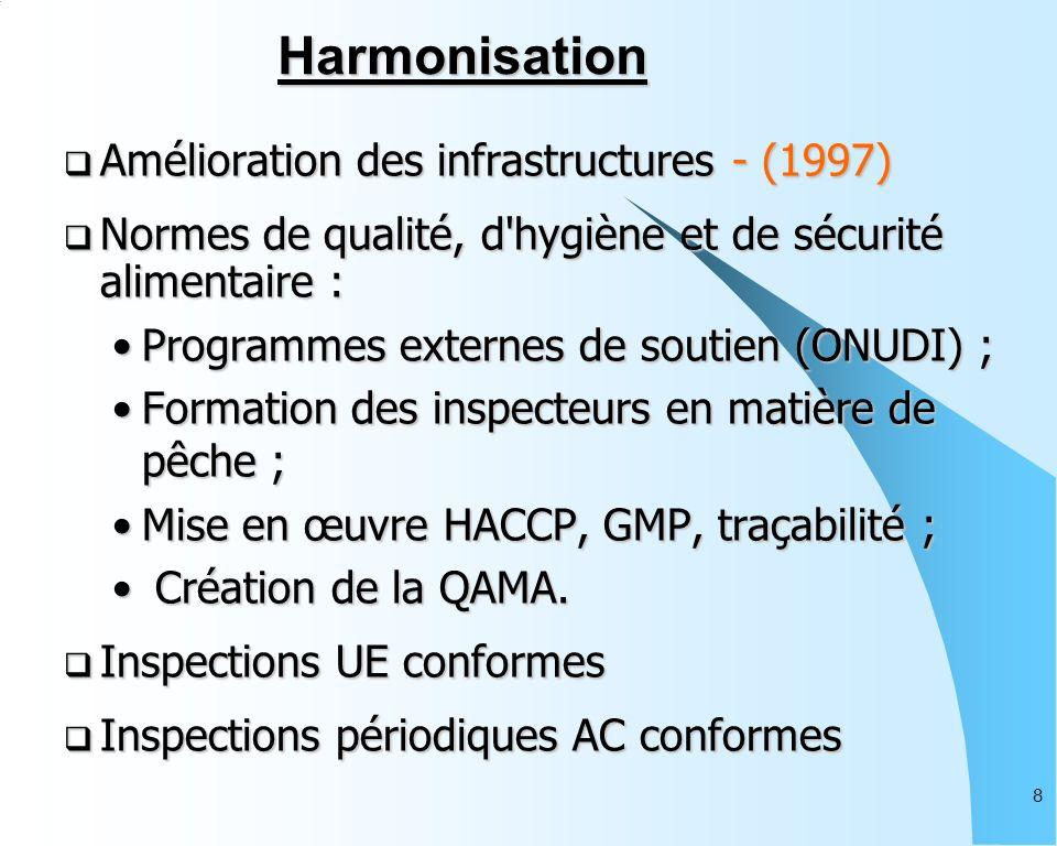 8 Amélioration des infrastructures - (1997) Amélioration des infrastructures - (1997) Normes de qualité, d hygiène et de sécurité alimentaire : Normes de qualité, d hygiène et de sécurité alimentaire : Programmes externes de soutien (ONUDI) ;Programmes externes de soutien (ONUDI) ; Formation des inspecteurs en matière de pêche ;Formation des inspecteurs en matière de pêche ; Mise en œuvre HACCP, GMP, traçabilité ;Mise en œuvre HACCP, GMP, traçabilité ; Création de la QAMA.