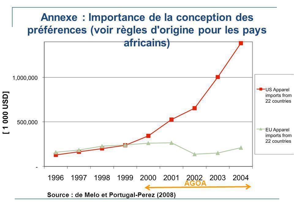 Annexe : Importance de la conception des préférences (voir règles d'origine pour les pays africains) AGOA Source : de Melo et Portugal-Perez (2008)