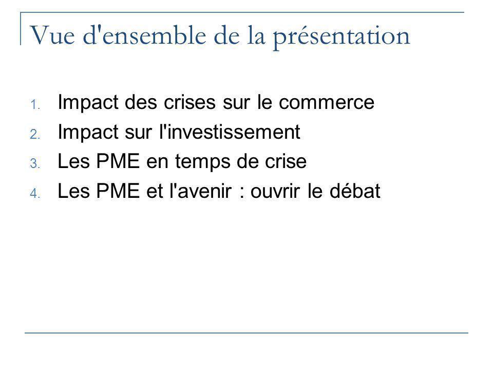 Vue d'ensemble de la présentation 1. Impact des crises sur le commerce 2. Impact sur l'investissement 3. Les PME en temps de crise 4. Les PME et l'ave