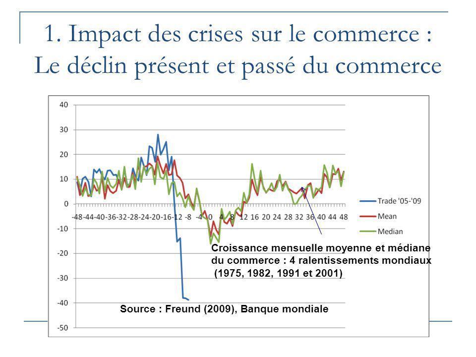 1. Impact des crises sur le commerce : Le déclin présent et passé du commerce Source : Freund (2009), Banque mondiale Croissance mensuelle moyenne et