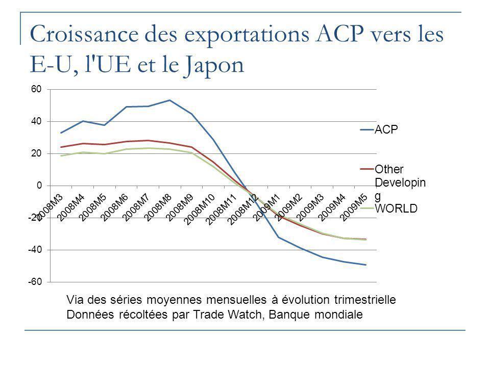 Croissance des exportations ACP vers les E-U, l'UE et le Japon Via des séries moyennes mensuelles à évolution trimestrielle Données récoltées par Trad