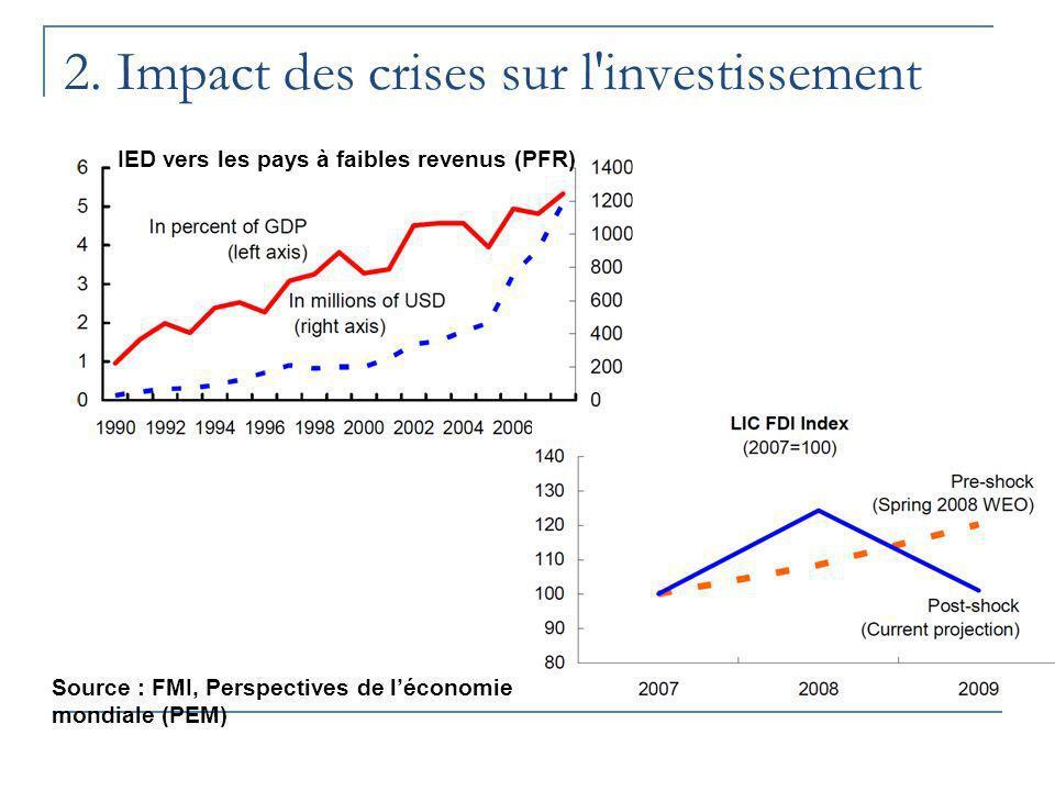 2. Impact des crises sur l'investissement Source : FMI, Perspectives de léconomie mondiale (PEM) IED vers les pays à faibles revenus (PFR)