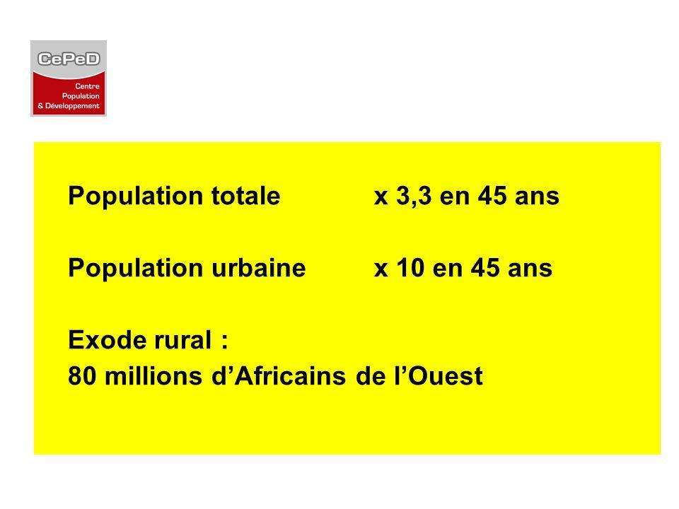 Population totale x 3,3 en 45 ans Population urbaine x 10 en 45 ans Exode rural : 80 millions dAfricains de lOuest