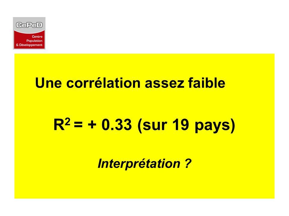 Une corrélation assez faible R 2 = + 0.33 (sur 19 pays) Interprétation ?