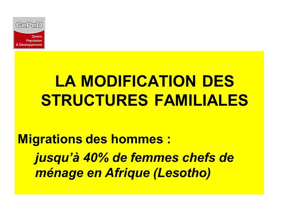 LA MODIFICATION DES STRUCTURES FAMILIALES Migrations des hommes : jusquà 40% de femmes chefs de ménage en Afrique (Lesotho)