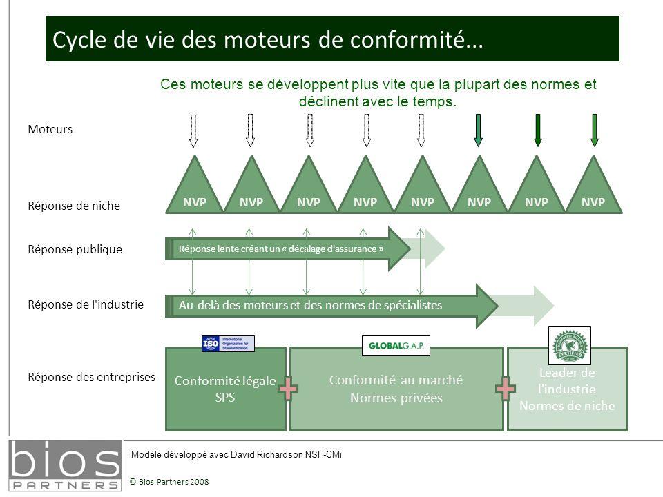 © Bios Partners 2008 Cycle de vie des moteurs de conformité...