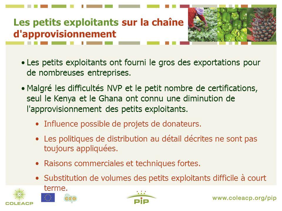 Les petits exploitants ont fourni le gros des exportations pour de nombreuses entreprises.