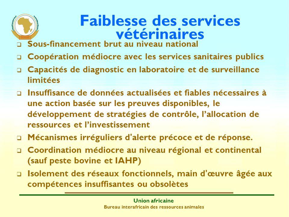 Union africaine Bureau interafricain des ressources animales Faiblesse des services vétérinaires Sous-financement brut au niveau national Coopération