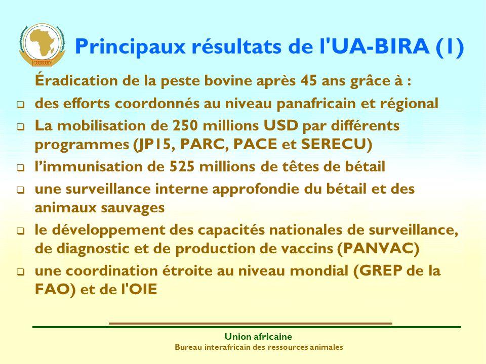 Union africaine Bureau interafricain des ressources animales Principaux résultats de l UA-BIRA (2) Contrôle de l influenza aviaire hautement pathogène (1) Mobilisation rapide de ressources substantielles (SPINAP-AHI, ERSCA et EDRSAIA) SPINAP-AHI s est appuyé sur l expérience et le réseau développés par PACE Renforcement des capacités nationales de détection précoce et de réponse rapide Amélioration de la surveillance, des capacités de diagnostic, des contrôles aux frontières et de la communication de sensibilisation et de modification des comportements Accords institutionnels avec des partenaires impliqués à la fois dans la santé animale et publique