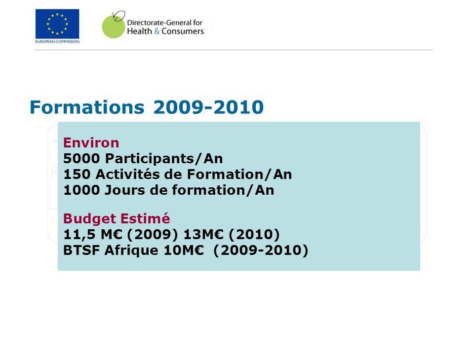 Formations 2009-2010 Environ 5000 Participants/An 150 Activités de Formation/An 1000 Jours de formation/An Budget Estimé 11,5 M (2009) 13M (2010) BTSF