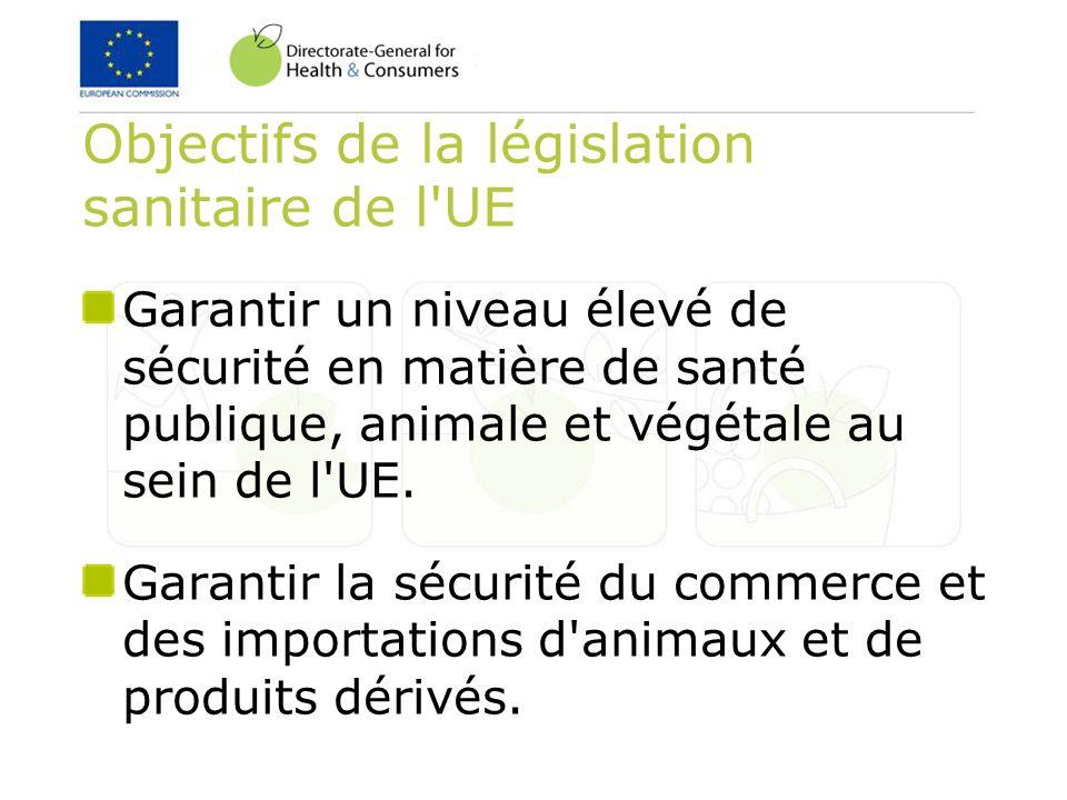 Objectifs de la législation sanitaire de l'UE Garantir un niveau élevé de sécurité en matière de santé publique, animale et végétale au sein de l'UE.