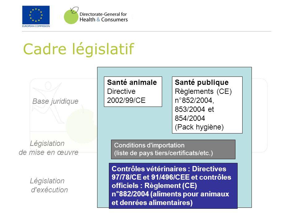 Cadre législatif Santé publique Règlements (CE) n°852/2004, 853/2004 et 854/2004 (Pack hygiène) Santé animale Directive 2002/99/CE Conditions d'import