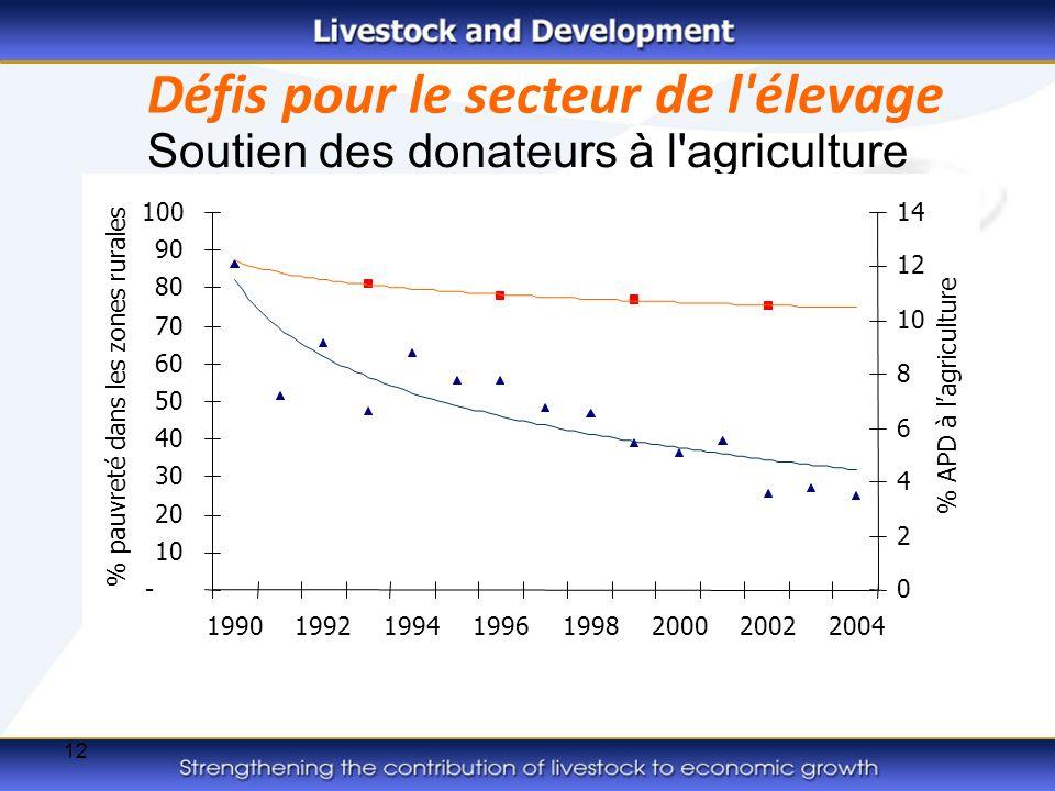 12 Soutien des donateurs à l agriculture % de pauvreté rurale % d APD agricole Défis pour le secteur de l élevage - 10 20 30 40 50 60 70 80 90 100 19901992199419961998200020022004 % pauvreté dans les zones rurales 0 2 4 6 8 10 12 14 % APD à lagriculture