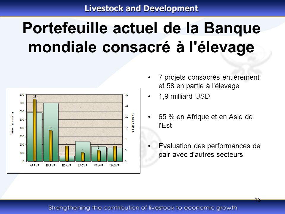 13 Portefeuille actuel de la Banque mondiale consacré à l'élevage 7 projets consacrés entièrement et 58 en partie à l'élevage 1,9 milliard USD 65 % en