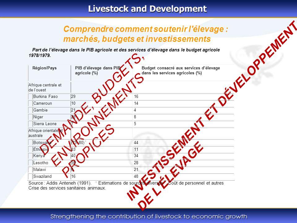 Comprendre comment soutenir l élevage : marchés, budgets et investissements DEMANDE, BUDGETS, ENVIRONNEMENTS PROPICES INVESTISSEMENT ET DÉVELOPPEMENT DE L ÉLEVAGE Part de lélevage dans le PIB agricole et des services délevage dans le budget agricole 1978/1979.