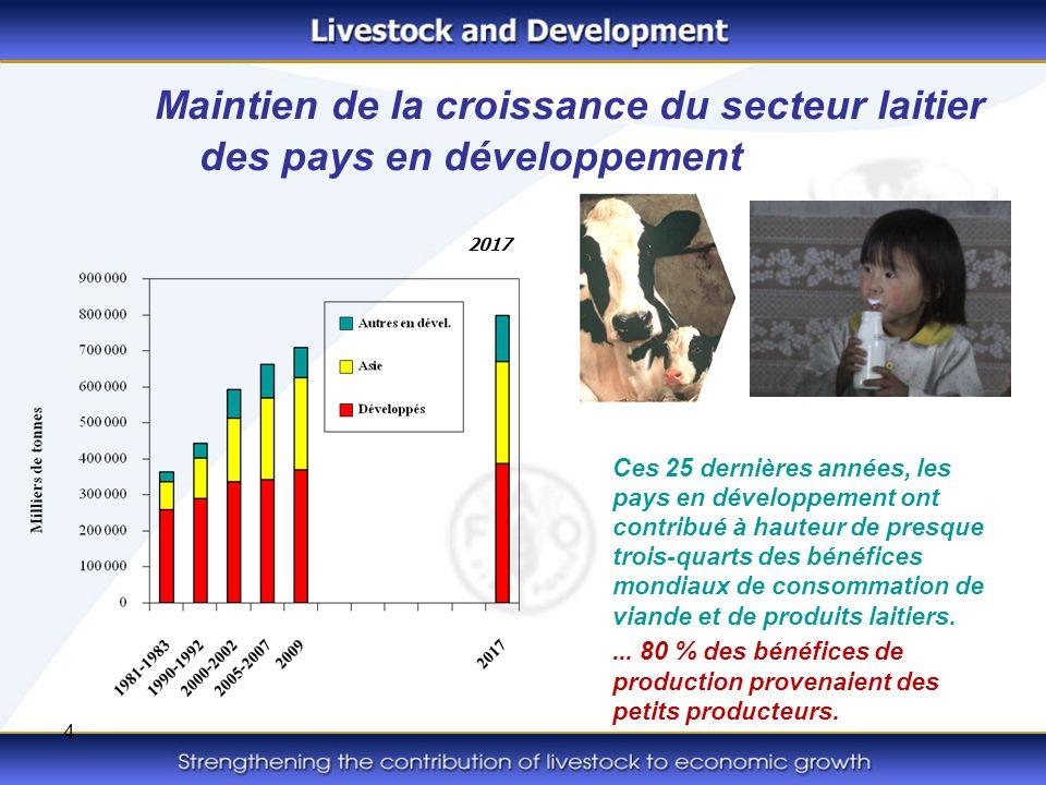 4 Maintien de la croissance du secteur laitier des pays en développement Ces 25 dernières années, les pays en développement ont contribué à hauteur de presque trois-quarts des bénéfices mondiaux de consommation de viande et de produits laitiers....
