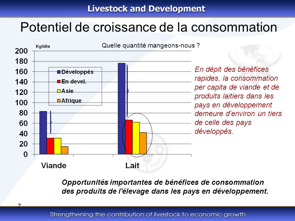 7 Potentiel de croissance de la consommation Quelle quantité mangeons-nous ? En dépit des bénéfices rapides, la consommation per capita de viande et d