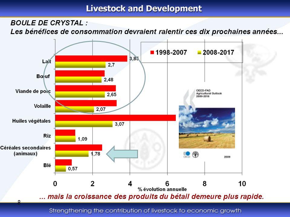 8... mais la croissance des produits du bétail demeure plus rapide. BOULE DE CRYSTAL : Les bénéfices de consommation devraient ralentir ces dix procha