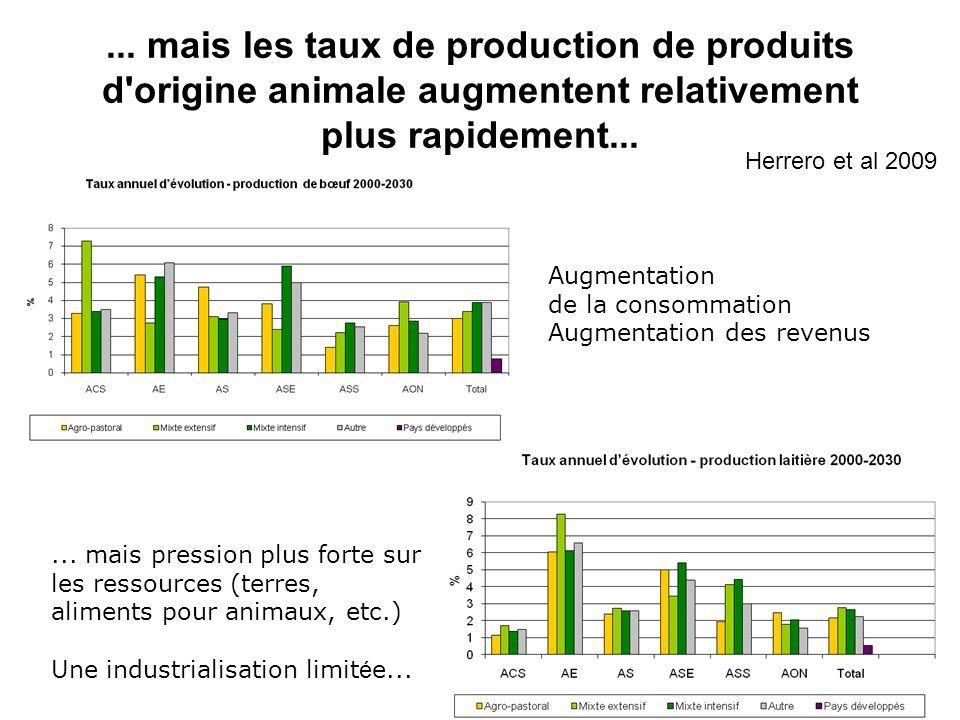 ... mais les taux de production de produits d'origine animale augmentent relativement plus rapidement... Augmentation de la consommation Augmentation