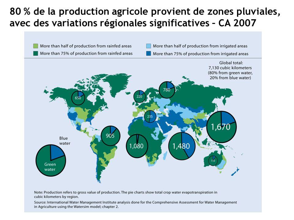 D é pendance de l eau verte et bleue en 2000 80 % de la production agricole provient de zones pluviales, avec des variations r é gionales significatives – CA 2007
