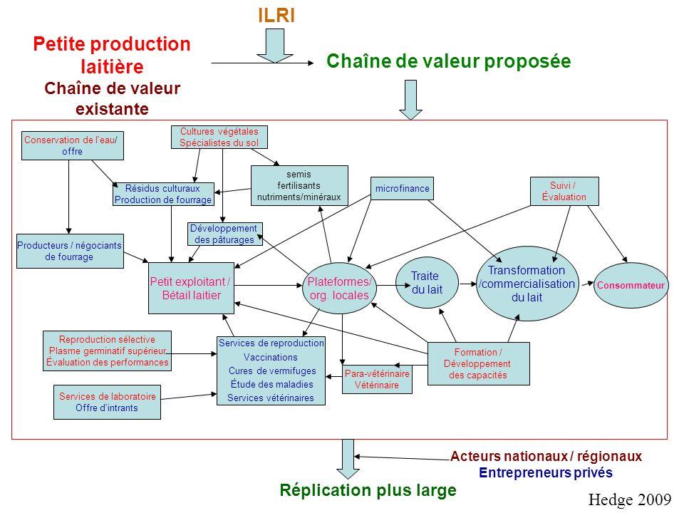 Petit exploitant / Bétail laitier Plateformes/ org.