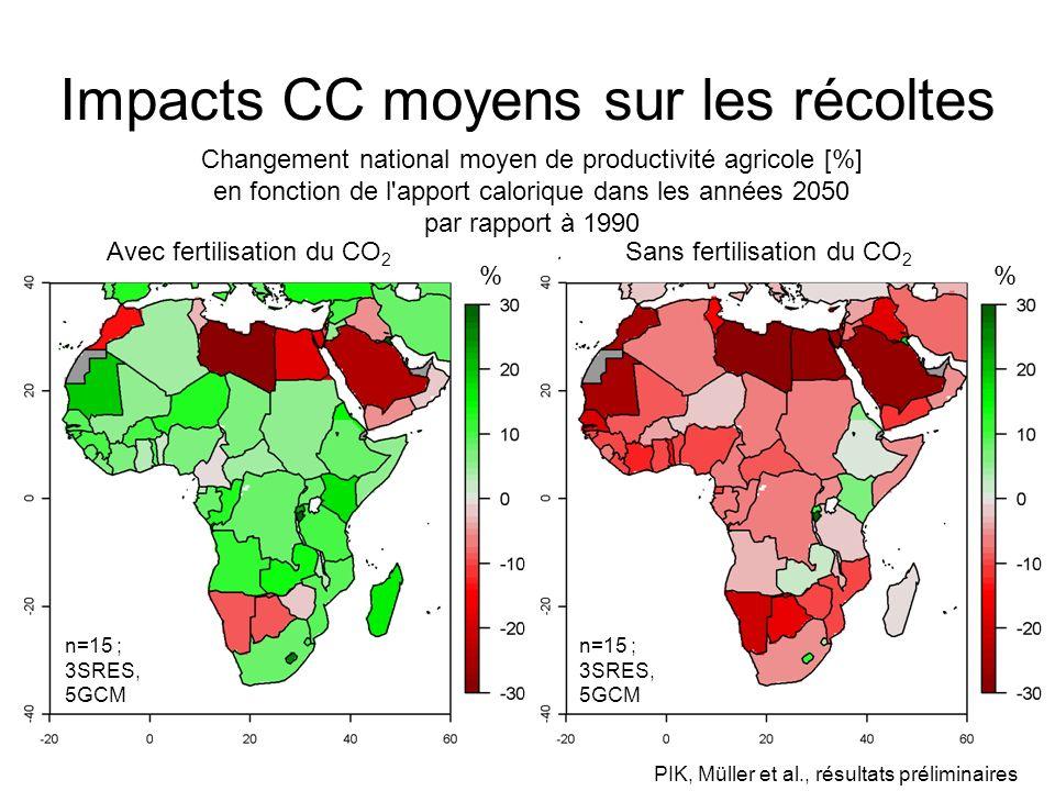 Impacts CC moyens sur les récoltes Avec fertilisation du CO 2 Sans fertilisation du CO 2 % Changement national moyen de productivité agricole [%] en fonction de l apport calorique dans les années 2050 par rapport à 1990 n=15 ; 3SRES, 5GCM PIK, Müller et al., résultats préliminaires