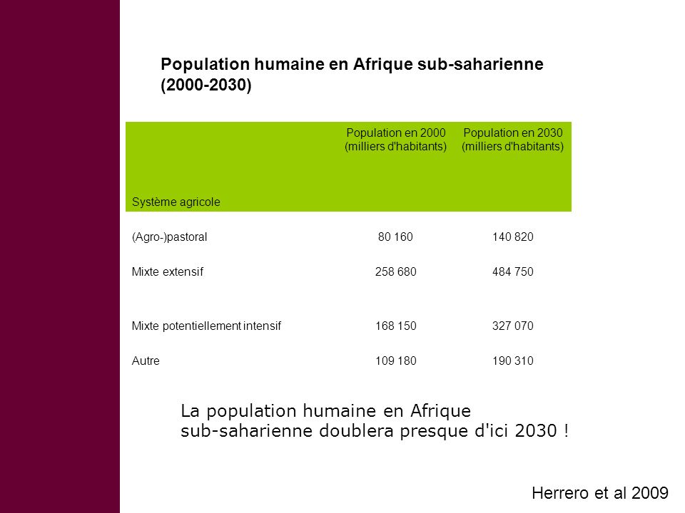 Population humaine en Afrique sub-saharienne (2000-2030) Système agricole Population en 2000 (milliers d habitants) Population en 2030 (milliers d habitants) (Agro-)pastoral80 160140 820 Mixte extensif258 680484 750 Mixte potentiellement intensif168 150327 070 Autre109 180190 310 La population humaine en Afrique sub-saharienne doublera presque d ici 2030 .
