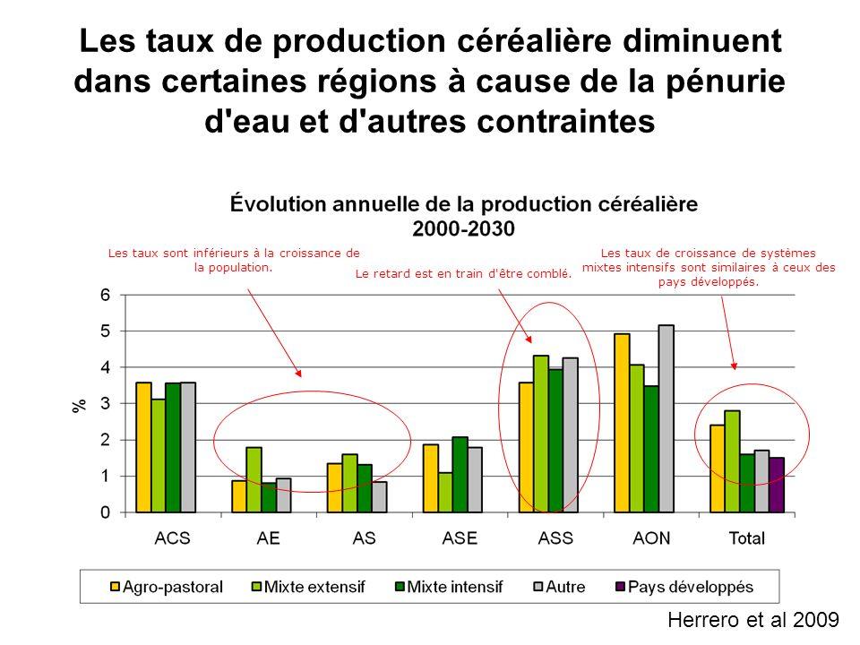 Les taux de production céréalière diminuent dans certaines régions à cause de la pénurie d eau et d autres contraintes Les taux de croissance de syst è mes mixtes intensifs sont similaires à ceux des pays d é velopp é s.