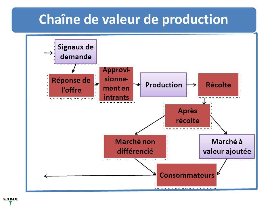 Après récolte Récolte Signauxde demande Production Approvi- sionne- menten intrants Marché non différencié Consommateurs Marché à valeurajoutée Réponsede loffre Chaînedevaleurde production